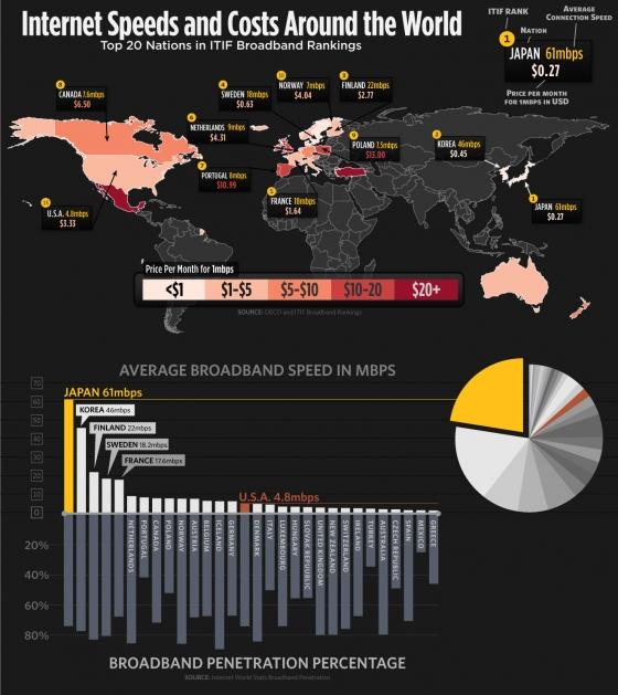 Цена и скорость доступа в интернет на карте мира