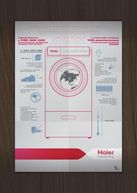 100 000 000 стиральных машин Haier