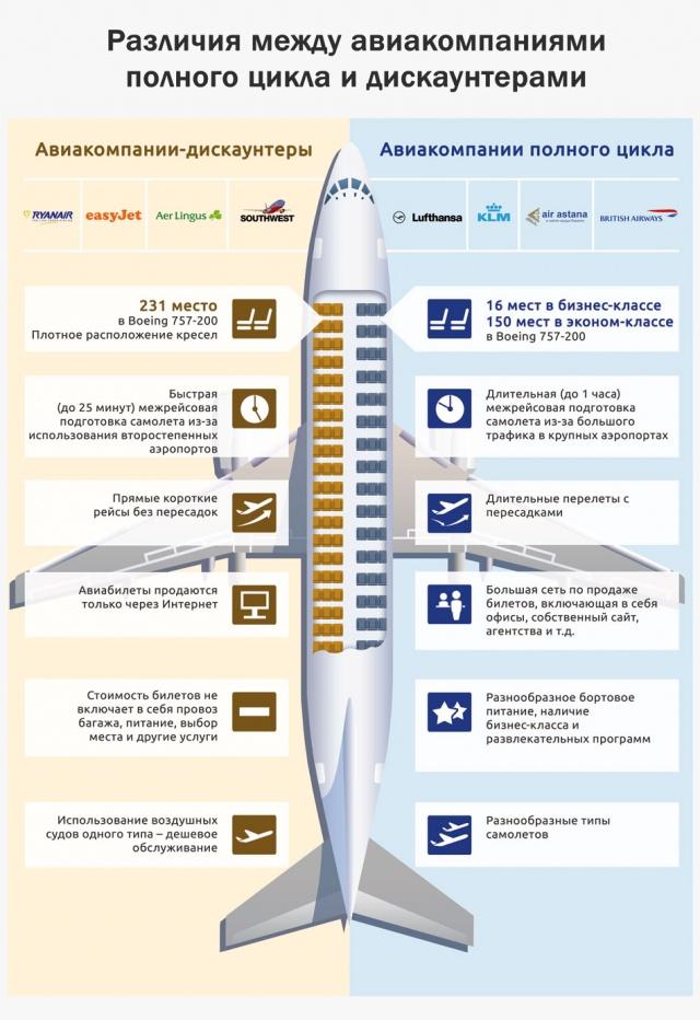 Различия между авиакомпаниями полного цикла и дискаунтерами