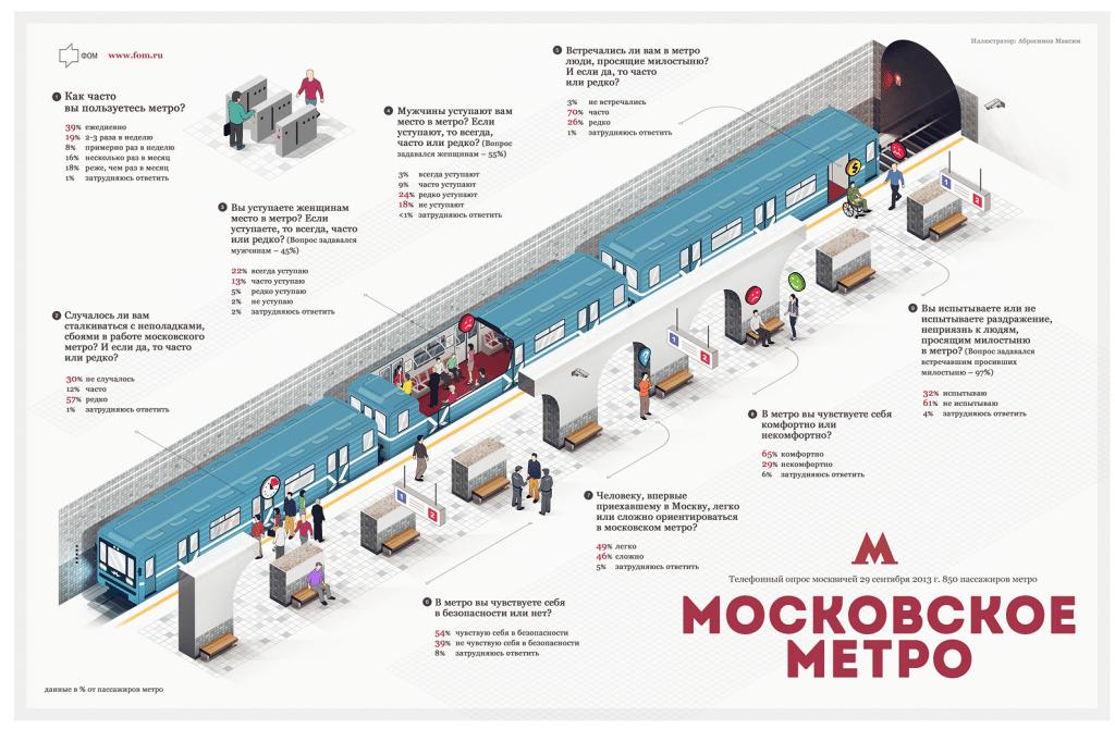 Как сделать себе карту в метро 75