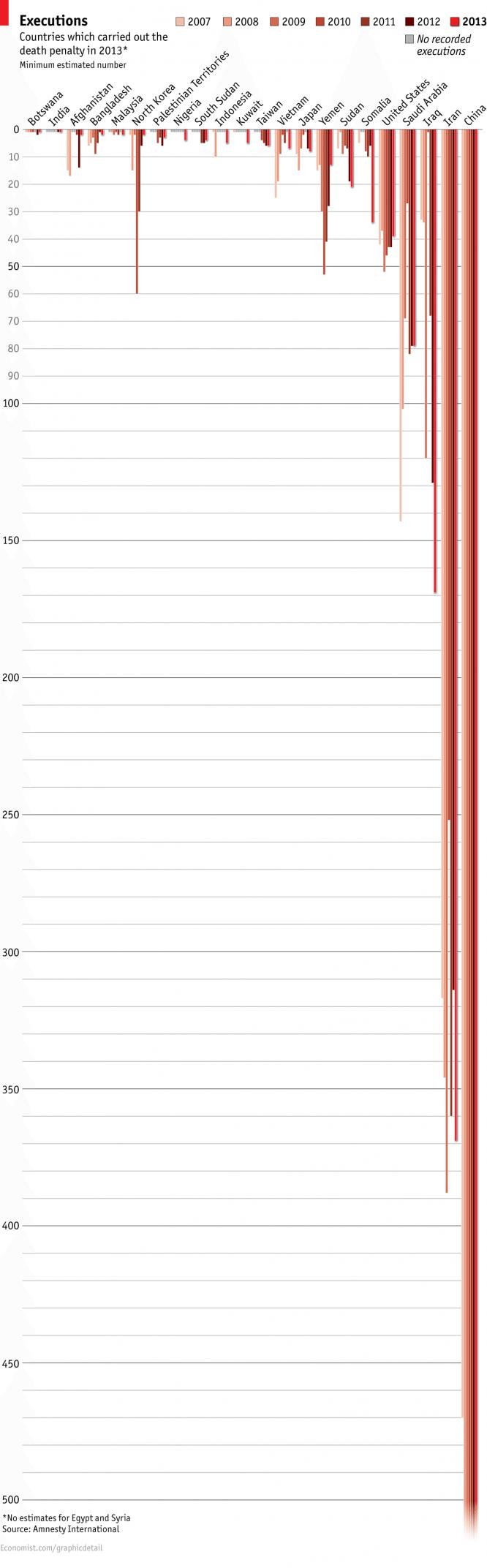 economist-executions