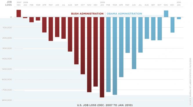 obama-job-loss-chart