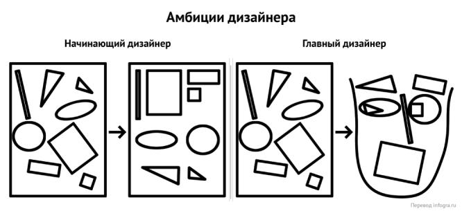nachinayushhij-dizajner-vs-glavnyj-dizajner_01