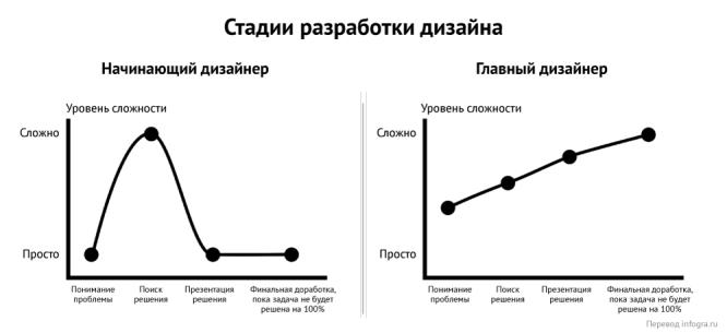 nachinayushhij-dizajner-vs-glavnyj-dizajner_02