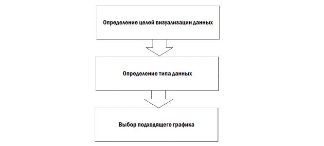 zachem-i-kak-ispolzovat-vizualizatsiyu-dannyh_10