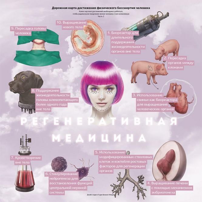 immortality-roadmap-02-regenerative-medicine-01