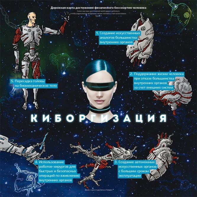 immortality-roadmap-07-cyborgization-01
