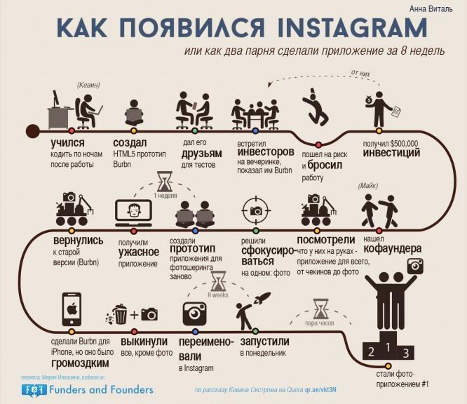 kak-pojavilsja-Instagram