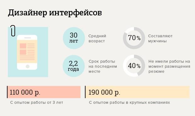 skolko-poluchayut-dizajnery_1