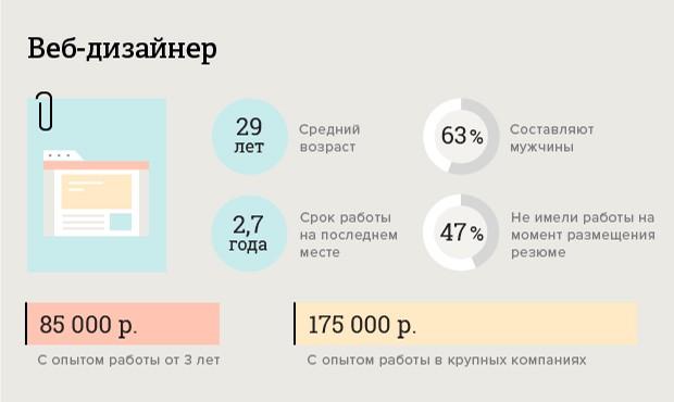 skolko-poluchayut-dizajnery_2