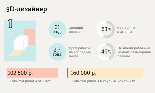 skolko-poluchayut-dizajnery_3