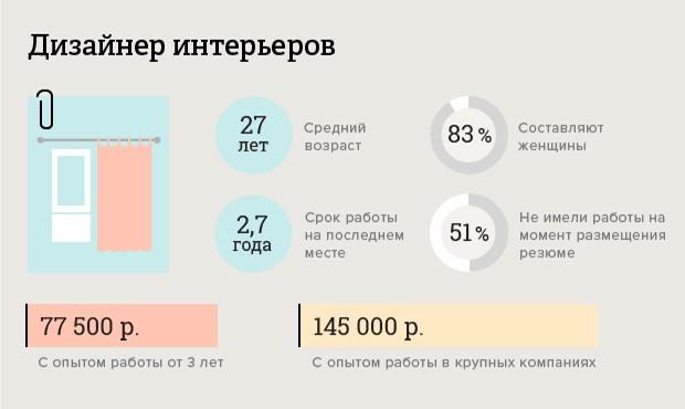 skolko-poluchayut-dizajnery_4