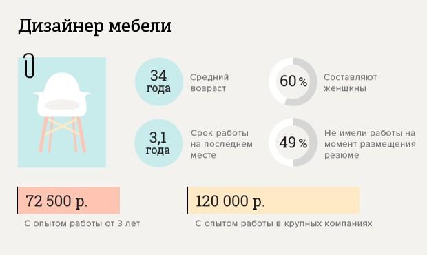 skolko-poluchayut-dizajnery_5
