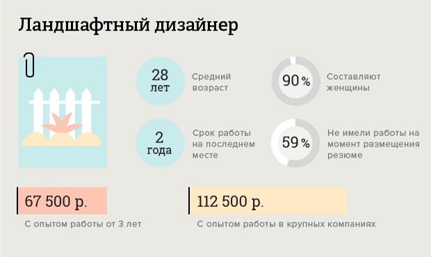 skolko-poluchayut-dizajnery_6