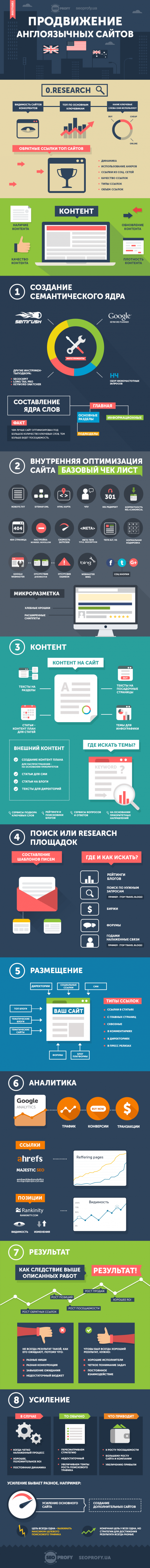 english-seo-seoprofy-infographic
