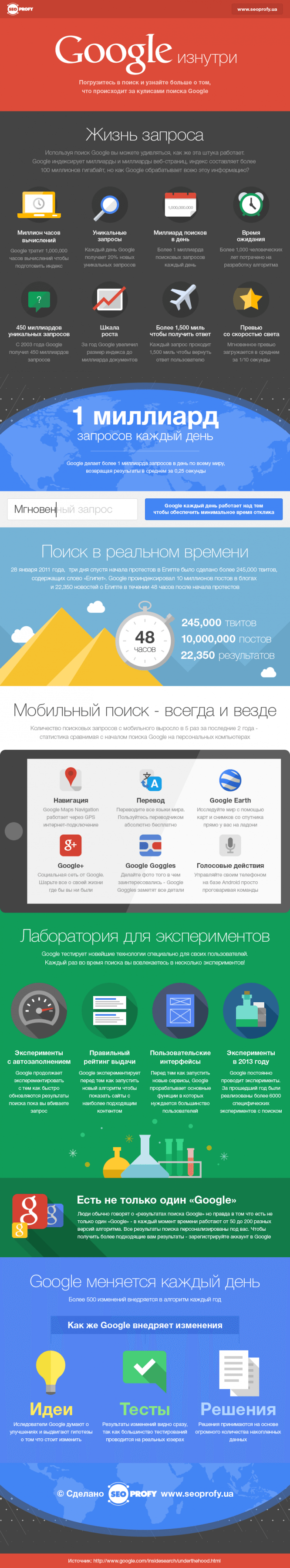 google-search-seoprofy