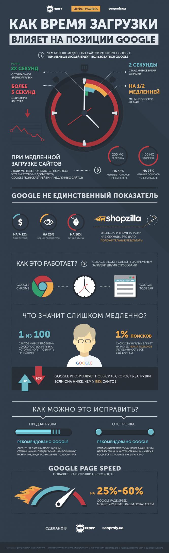 skorost-zagruzki-seoprofy-infographic