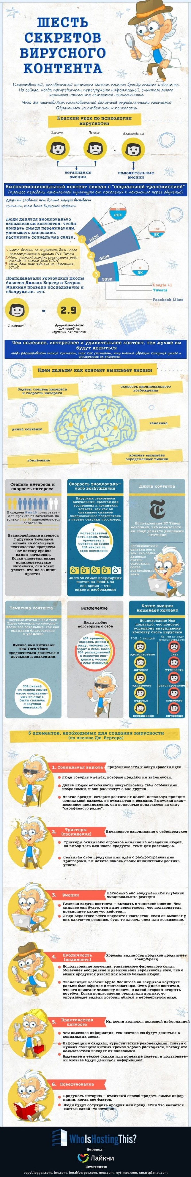 14-primerov-infografiki-po-kontent-marketingu_10