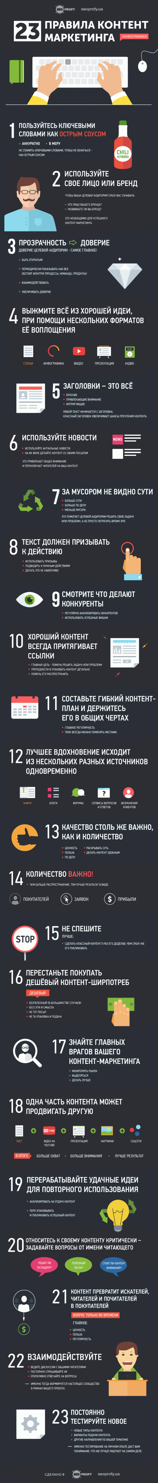 14-primerov-infografiki-po-kontent-marketingu_2