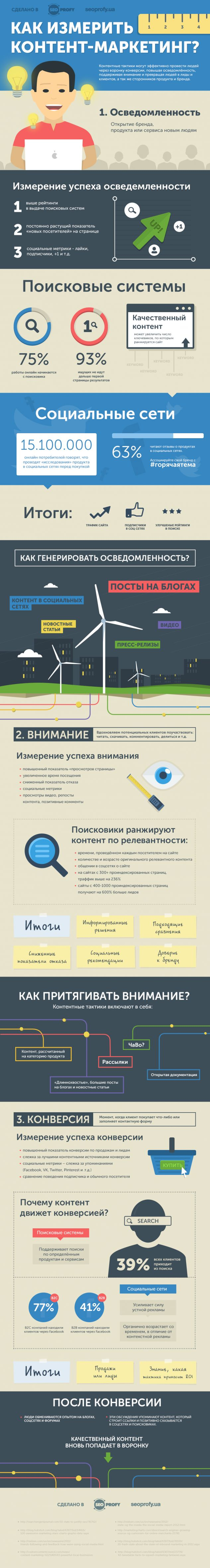 14-primerov-infografiki-po-kontent-marketingu_8