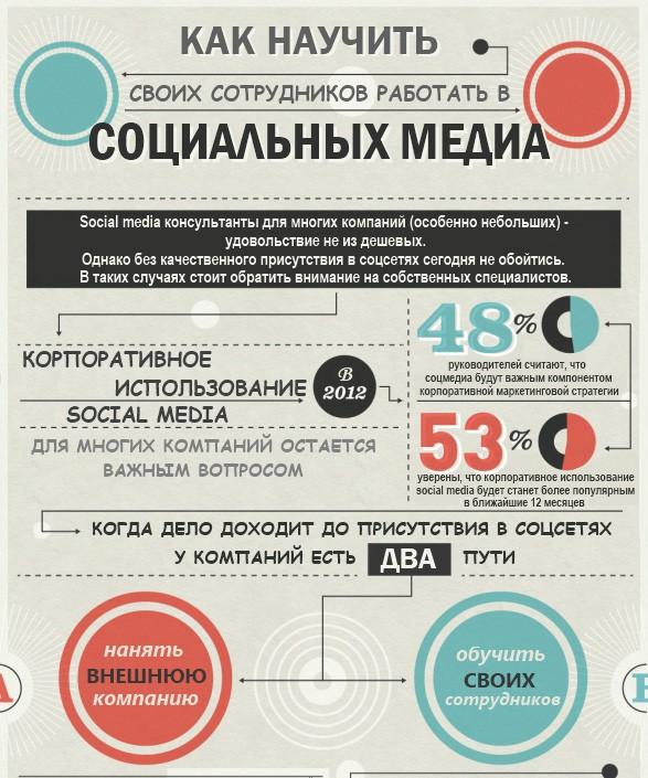 10-primerov-infografiki-po-smm_pr2