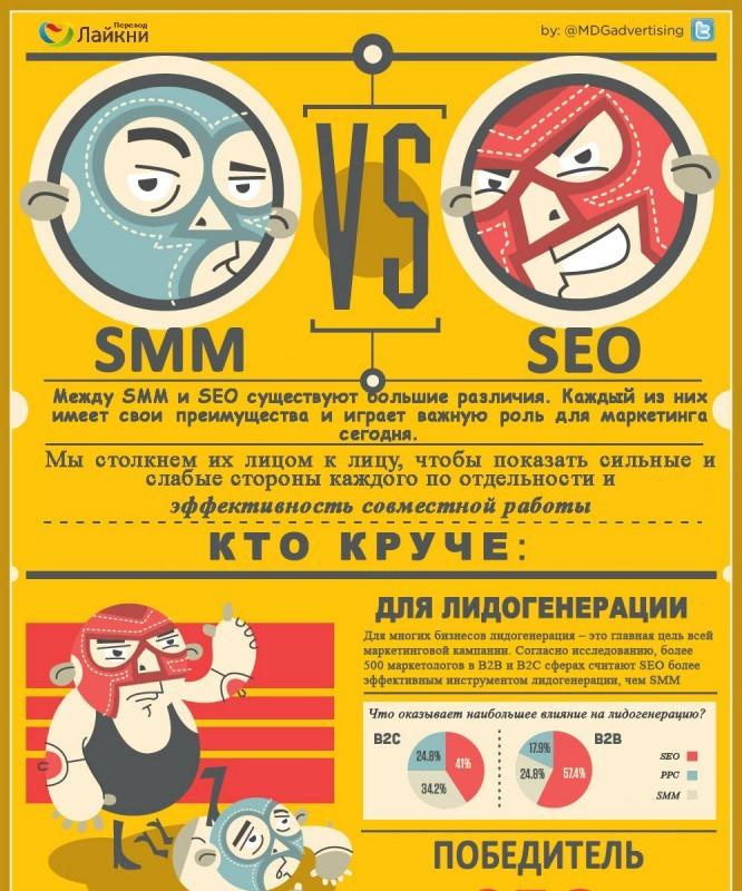 10-primerov-infografiki-po-smm_pr8