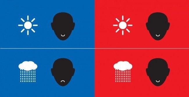 Отношение к погоде