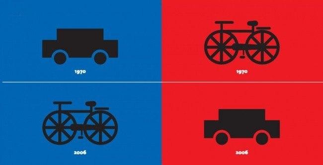 Популярность видов транспорта