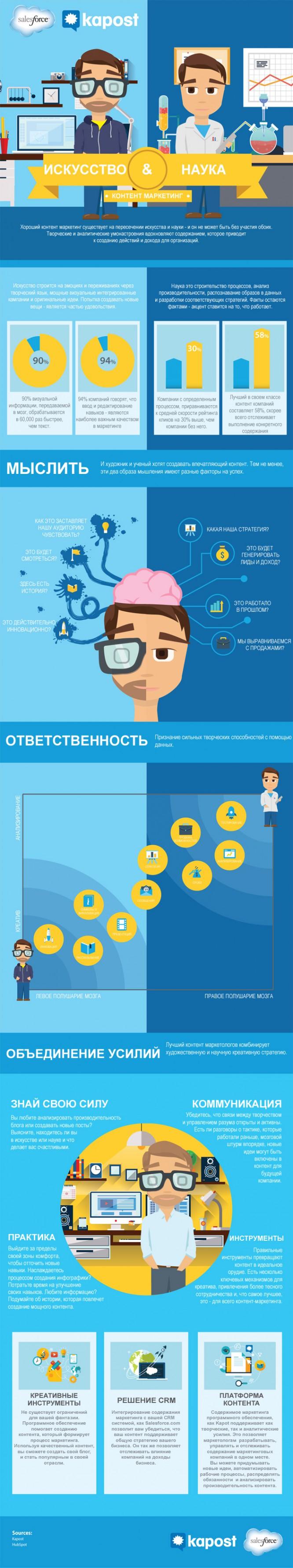 Инфографика-искусство-и-наука-контент-маркетинга2