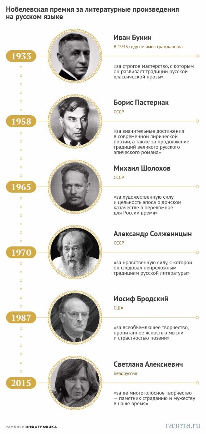 Все русскоязычные «Нобели» по литературе