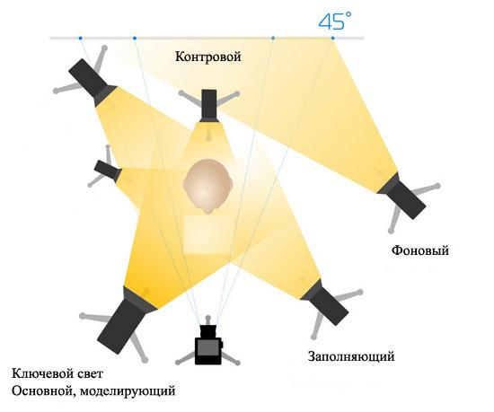 Петля схема освещения