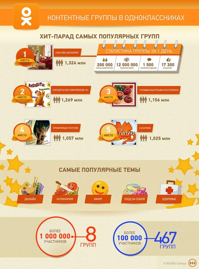 odnoklassniki-infographics3