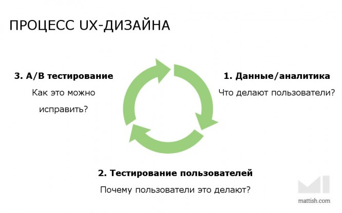 the-process-of-data-driven-ux-design-1024x640