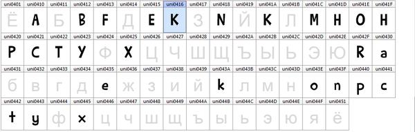 Как русифицировать шрифт или руководство для начинающих шрифтоделов