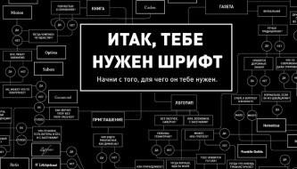 Мастер-класс Алексея Каптерева: «Почему Стив Джобс любил шрифты»